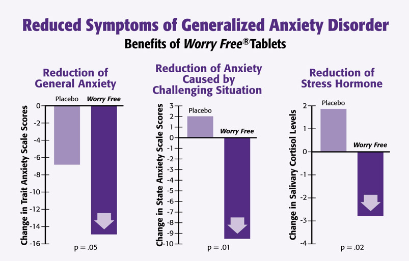 Reduced symptoms of generalised anxiety disorder chart