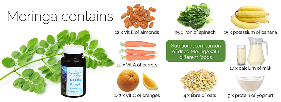 Moringa Contains