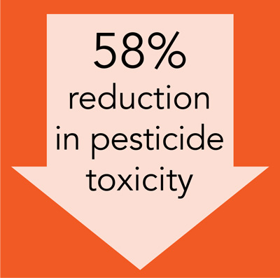 reduction in pesticide toxicity arrow