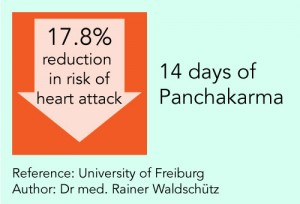reduction in risk of heart attack through Panchakarma
