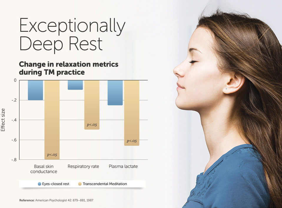 Transcendental Meditation gives deep rest