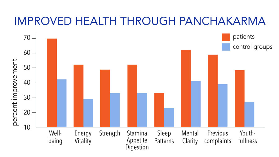 Improved health through Panchakarma study