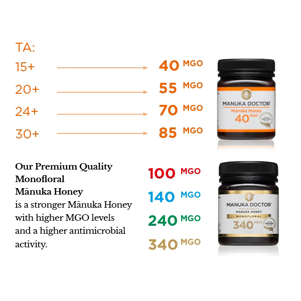 Manuka Honey Rating Levels